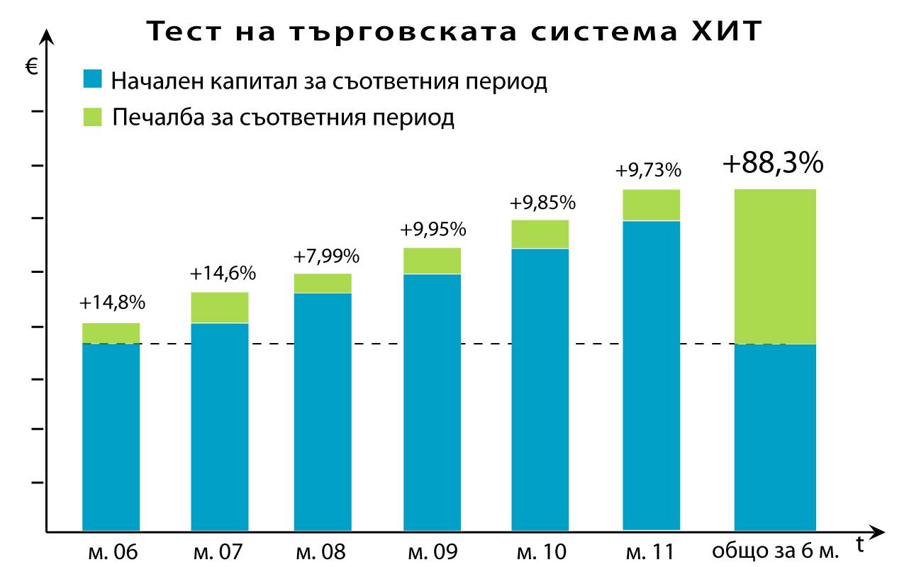 резултати от търговска система ХИТ